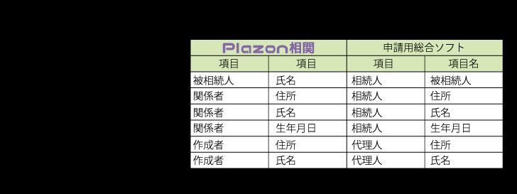 Plazon相関